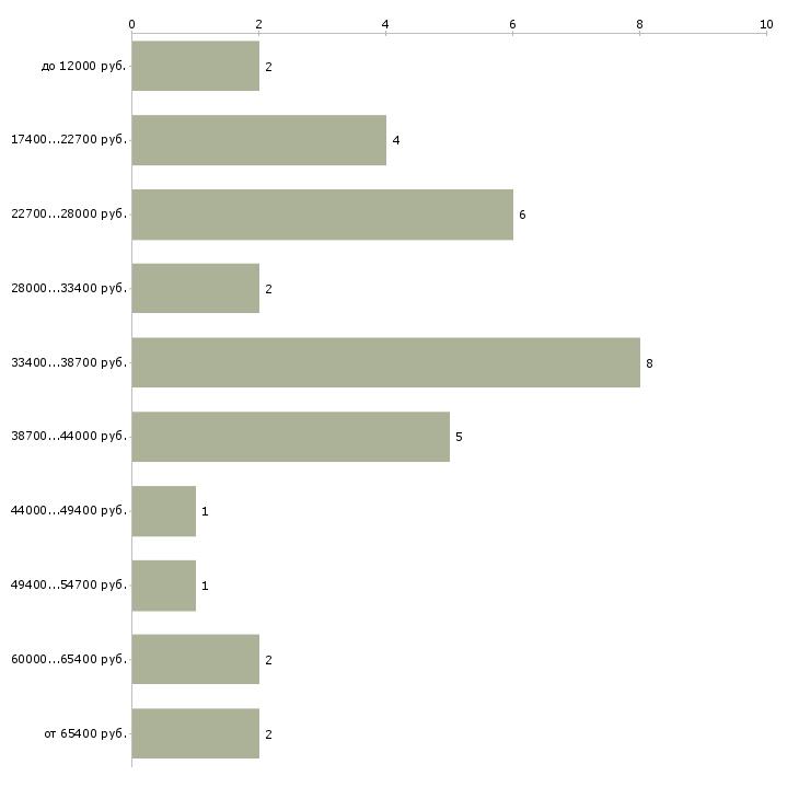 Найти работу машинист тепловоза  - График распределения вакансий «машинист тепловоза» по зарплате
