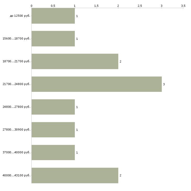 Найти работу медсестра по физиотерапии  - График распределения вакансий «медсестра по физиотерапии» по зарплате