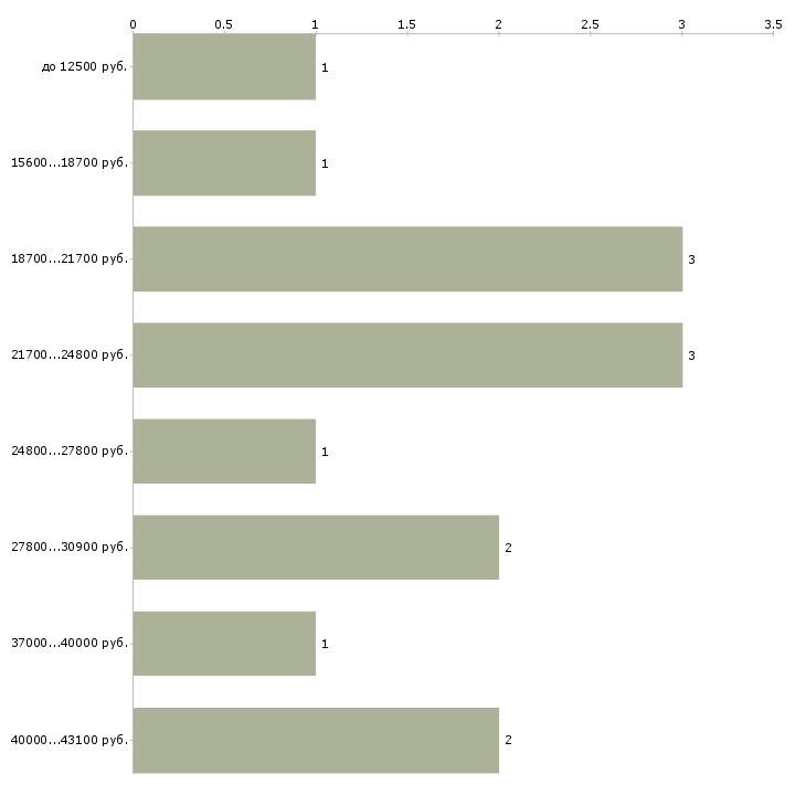 Найти работу медсестра физиотерапии  - График распределения вакансий «медсестра физиотерапии» по зарплате