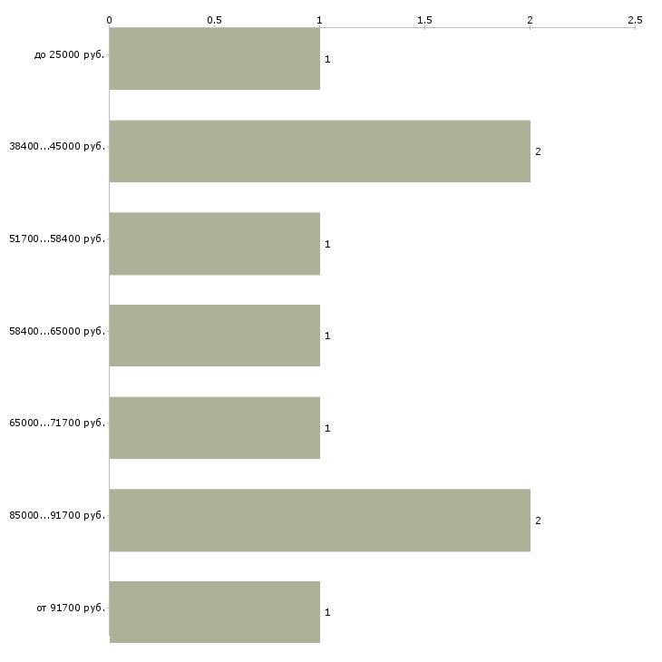 Найти работу менеджер в недвижимость  - График распределения вакансий «менеджер в недвижимость» по зарплате