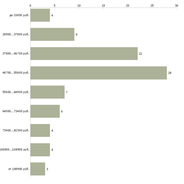 Найти работу менеджер smm  - График распределения вакансий «менеджер smm» по зарплате