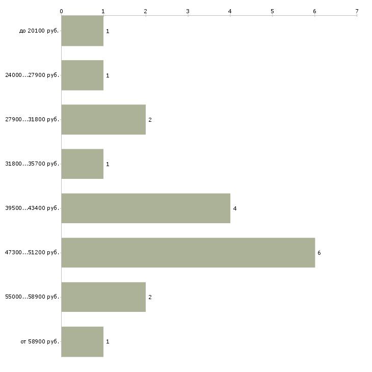 Найти работу механик автотранспорта  - График распределения вакансий «механик автотранспорта» по зарплате