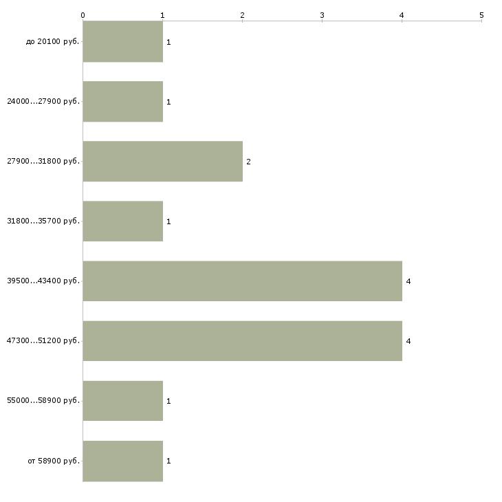 Найти работу механик по автотранспорту  - График распределения вакансий «механик по автотранспорту» по зарплате