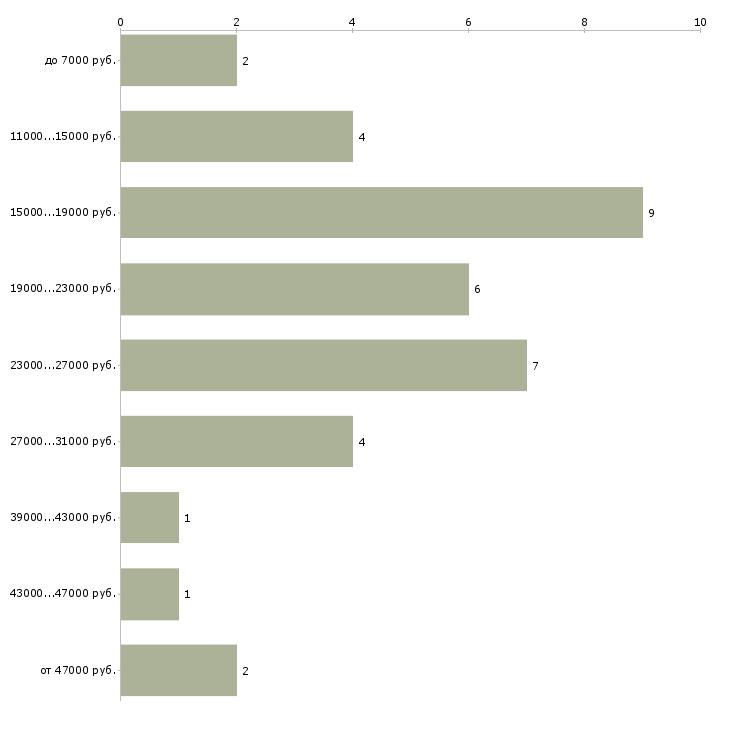 Найти работу музыкальный руководитель в детский сад  - График распределения вакансий «музыкальный руководитель в детский сад» по зарплате