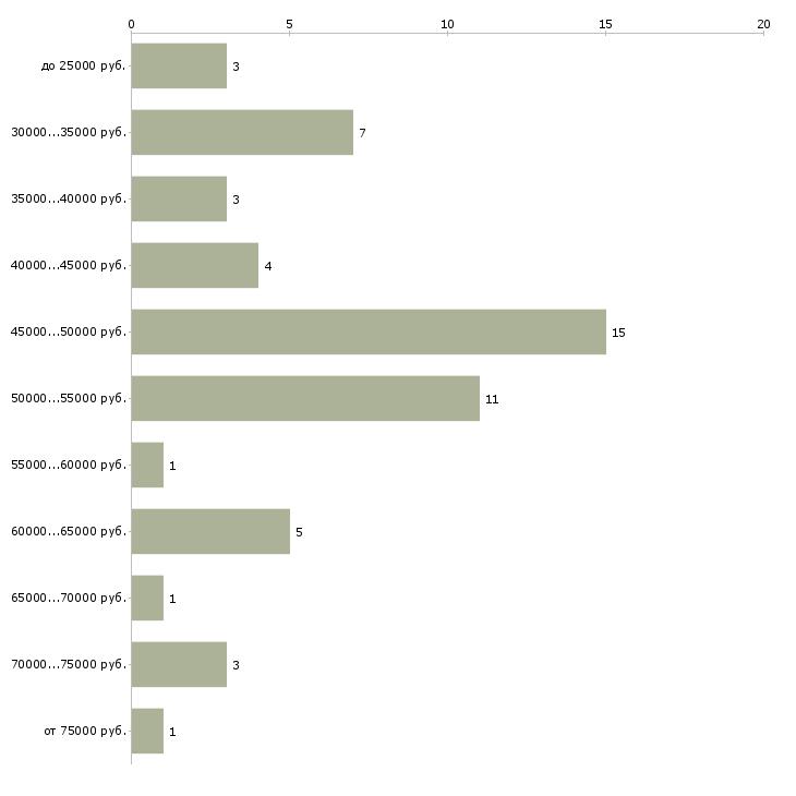 Найти работу начальник ахо  - График распределения вакансий «начальник ахо» по зарплате
