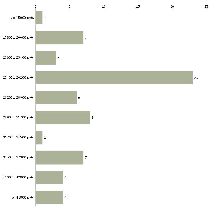 Найти работу начинающий бухгалтер  - График распределения вакансий «начинающий бухгалтер» по зарплате