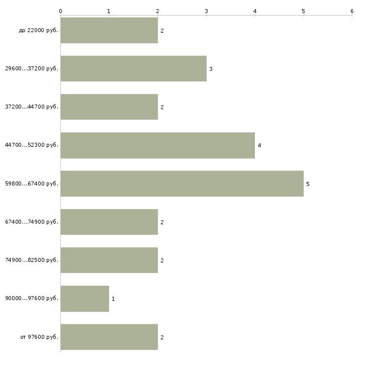 Найти работу на земле  - График распределения вакансий «на земле» по зарплате