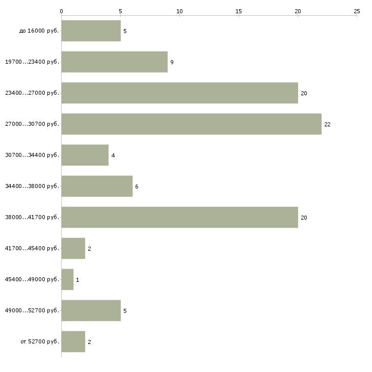 Найти работу ночной охранник  - График распределения вакансий «ночной охранник» по зарплате