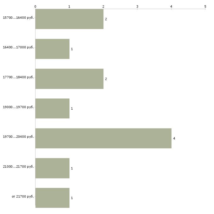 Найти работу оператор 1с 8  - График распределения вакансий «оператор 1с 8» по зарплате
