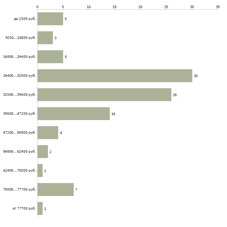 Найти работу официант на банкетах  - График распределения вакансий «официант на банкетах» по зарплате