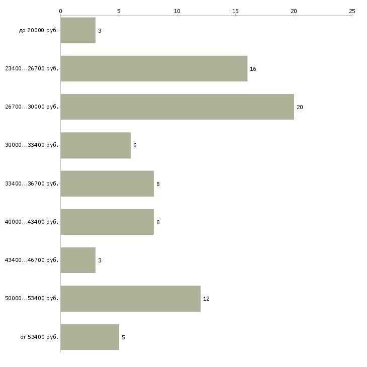 Найти работу официант с опытом работы  - График распределения вакансий «официант с опытом работы» по зарплате