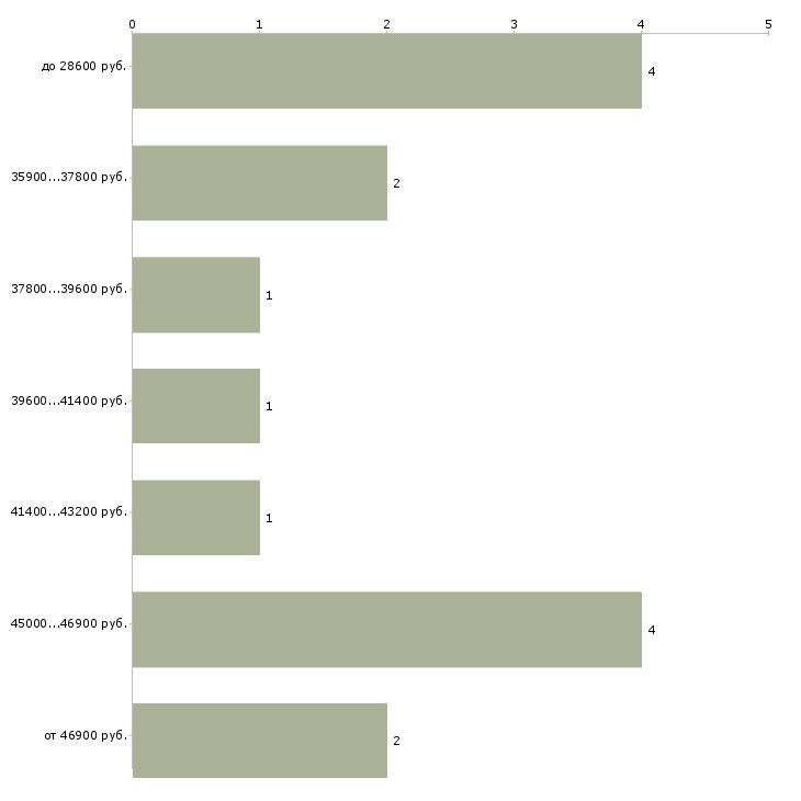 Найти работу охранник вахта без лицензии  - График распределения вакансий «охранник вахта без лицензии» по зарплате