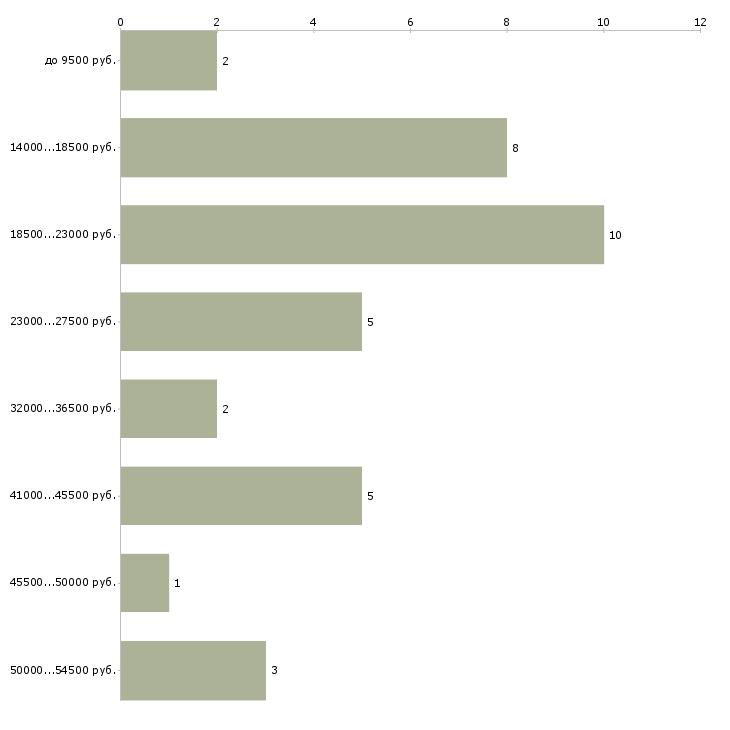 Найти работу охранник вахтер  - График распределения вакансий «охранник вахтер» по зарплате
