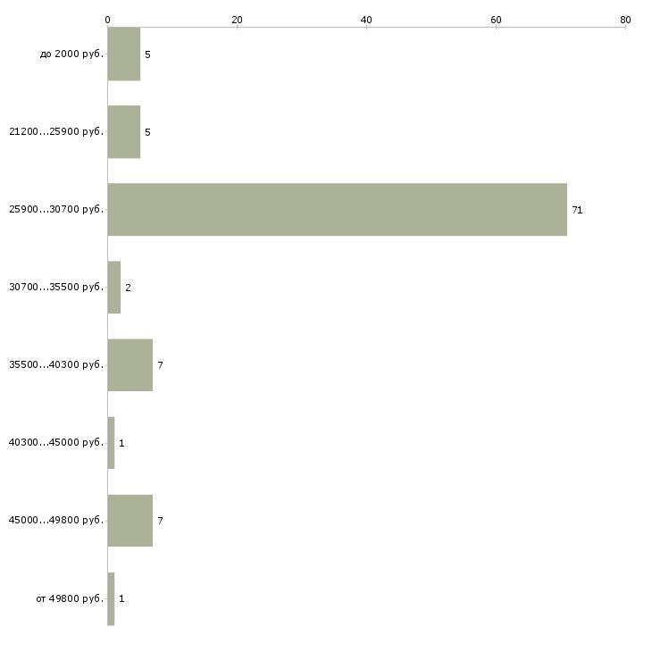 Найти работу охранник на вахту без лицензии  - График распределения вакансий «охранник на вахту без лицензии» по зарплате