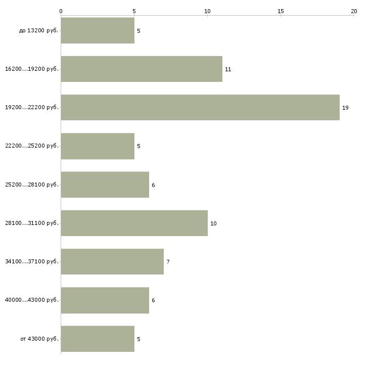 Найти работу охранник на сутки без лицензии  - График распределения вакансий «охранник на сутки без лицензии» по зарплате