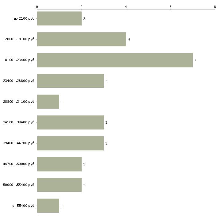 Найти работу охранник с лицензией 4 разряд  - График распределения вакансий «охранник с лицензией 4 разряд» по зарплате