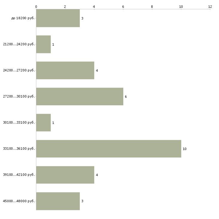 Найти работу педиатр участковый  - График распределения вакансий «педиатр участковый» по зарплате