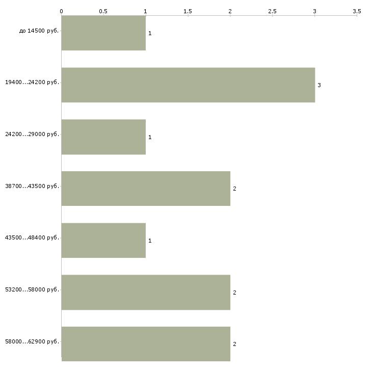 Найти работу повар в кафе  - График распределения вакансий «повар в кафе» по зарплате