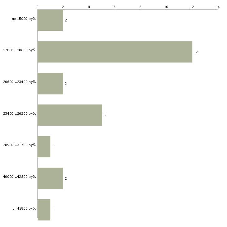 Найти работу повар кафе  - График распределения вакансий «повар кафе» по зарплате