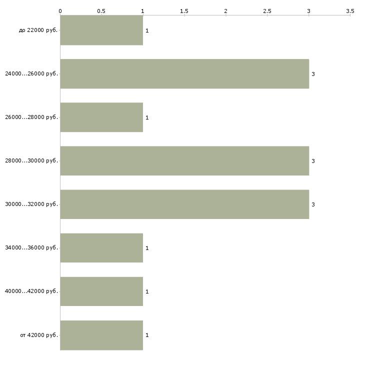Найти работу повар срочно  - График распределения вакансий «повар срочно» по зарплате