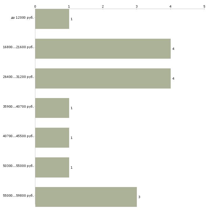 Найти работу подработка по интернету  - График распределения вакансий «подработка по интернету» по зарплате