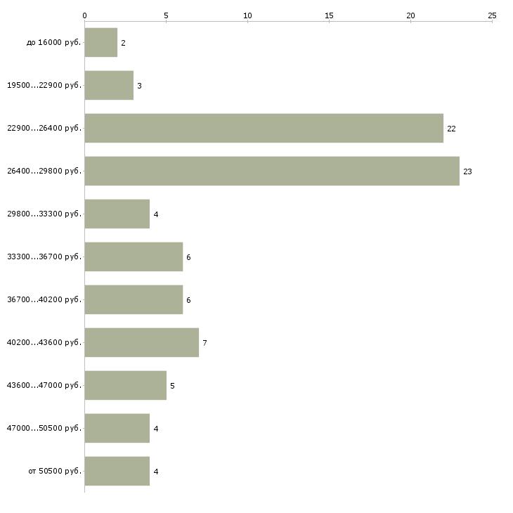 Найти работу помощник администратору  - График распределения вакансий «помощник администратору» по зарплате