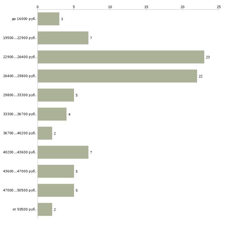 Найти работу помощник директора  - График распределения вакансий «помощник директора» по зарплате