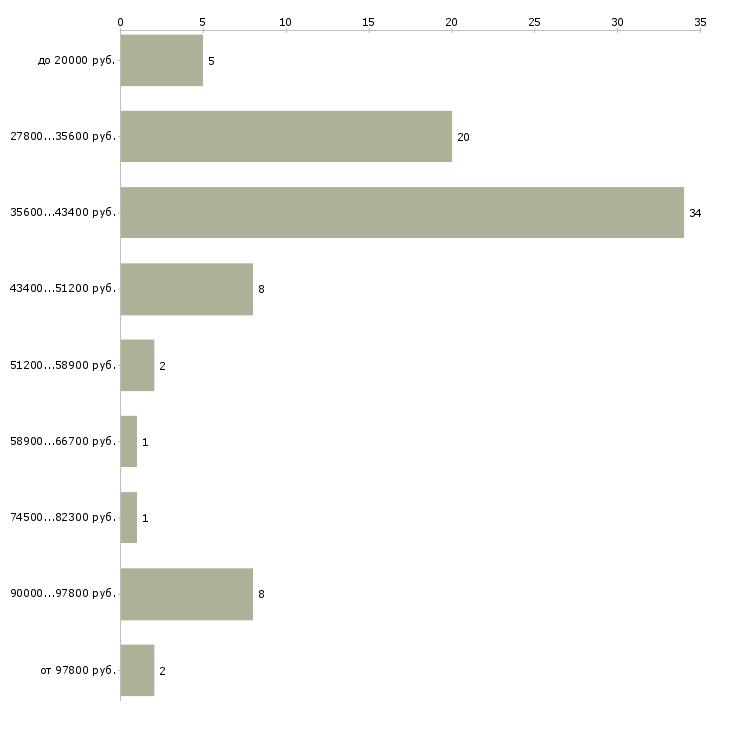 Найти работу помощник для администратора  - График распределения вакансий «помощник для администратора» по зарплате