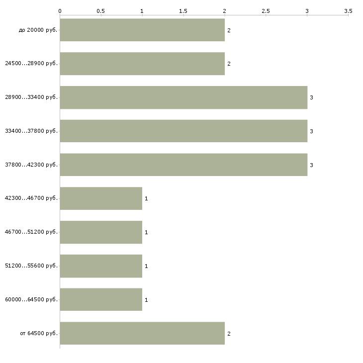 Найти работу помощник нотариуса  - График распределения вакансий «помощник нотариуса» по зарплате