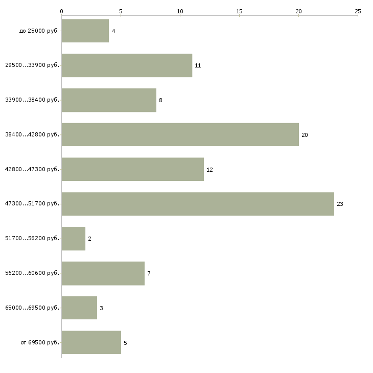 Найти работу помощница по дому  - График распределения вакансий «помощница по дому» по зарплате