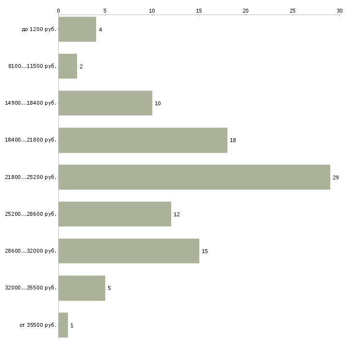 Найти работу посудомойщица уборщица  - График распределения вакансий «посудомойщица уборщица» по зарплате