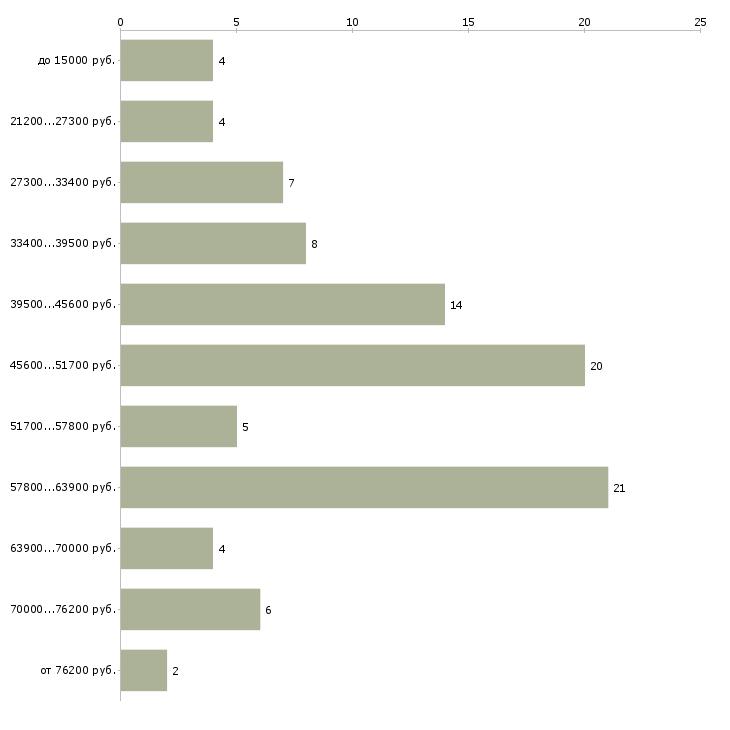 Найти работу приходящая домработница  - График распределения вакансий «приходящая домработница» по зарплате