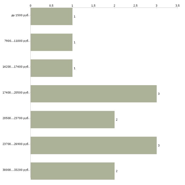 Найти работу продавец в киоске  - График распределения вакансий «продавец в киоске» по зарплате