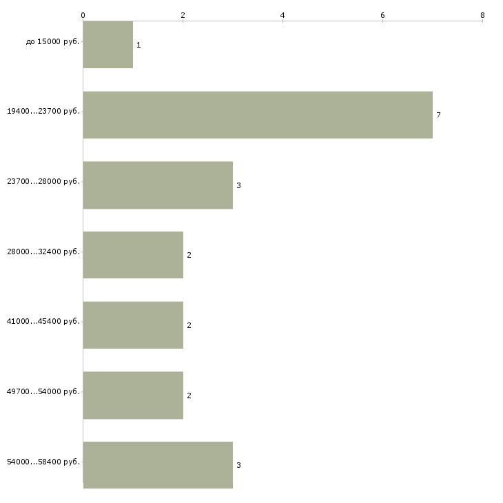 Найти работу продавец в обуви  - График распределения вакансий «продавец в обуви» по зарплате