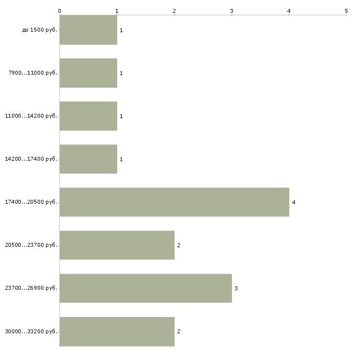 Найти работу продавец киоск  - График распределения вакансий «продавец киоск» по зарплате