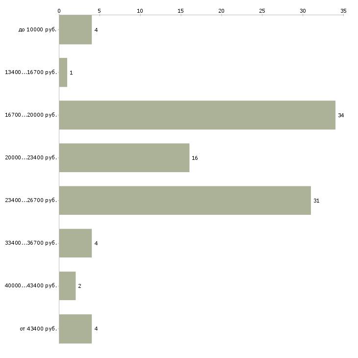 Найти работу промоутер от 14 лет  - График распределения вакансий «промоутер от 14 лет» по зарплате