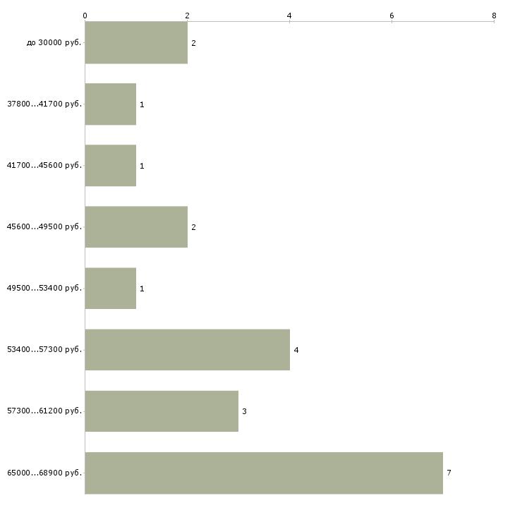 Найти работу рабочие на завод  - График распределения вакансий «рабочие на завод» по зарплате