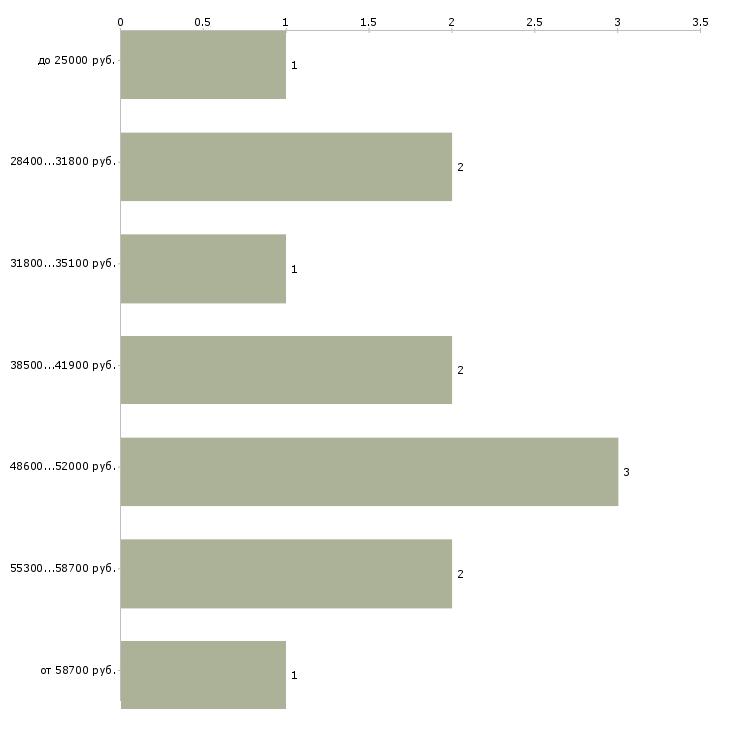 Найти работу рабочий по цеху  - График распределения вакансий «рабочий по цеху» по зарплате