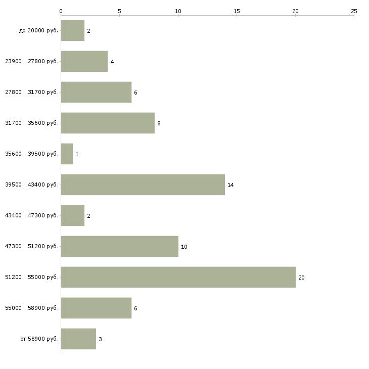 Найти работу радиомонтажники  - График распределения вакансий «радиомонтажники» по зарплате