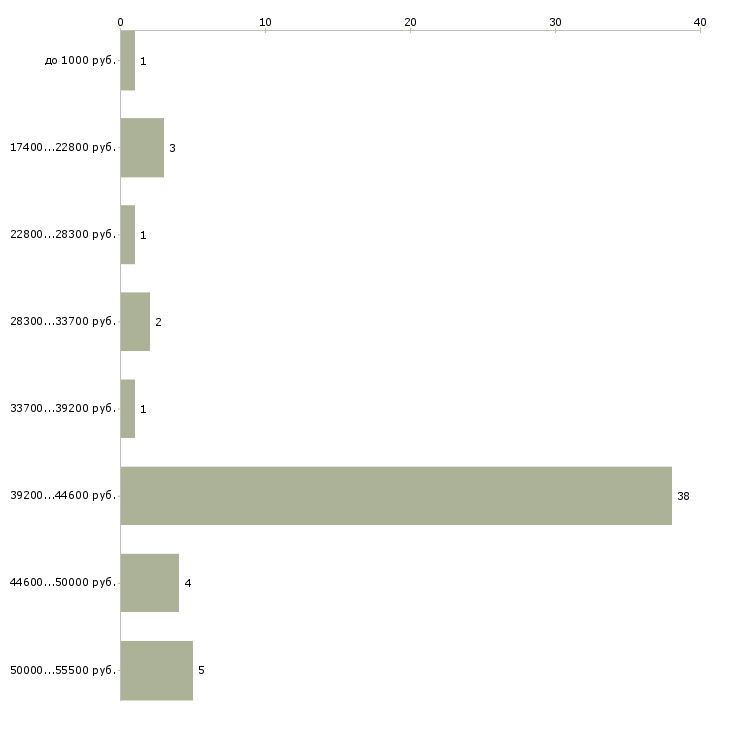 Найти работу разнорабочие ежедневная оплата  - График распределения вакансий «разнорабочие ежедневная оплата» по зарплате