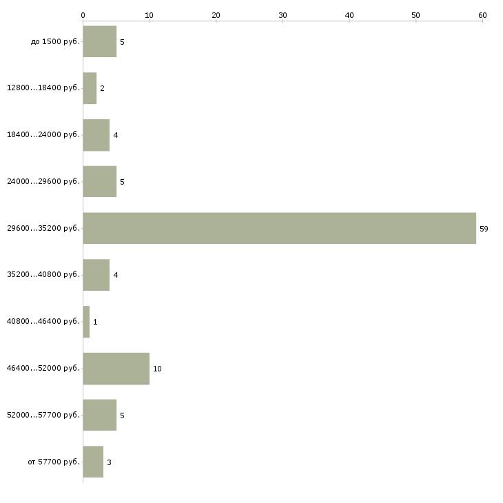 Найти работу разнорабочие с ежедневной оплатой  - График распределения вакансий «разнорабочие с ежедневной оплатой» по зарплате