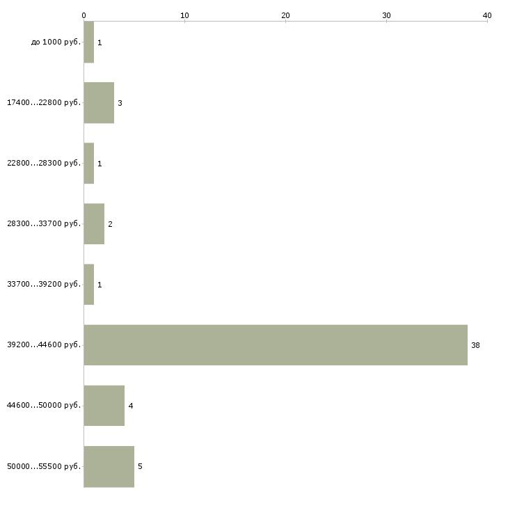 Найти работу разнорабочий ежедневная оплата  - График распределения вакансий «разнорабочий ежедневная оплата» по зарплате