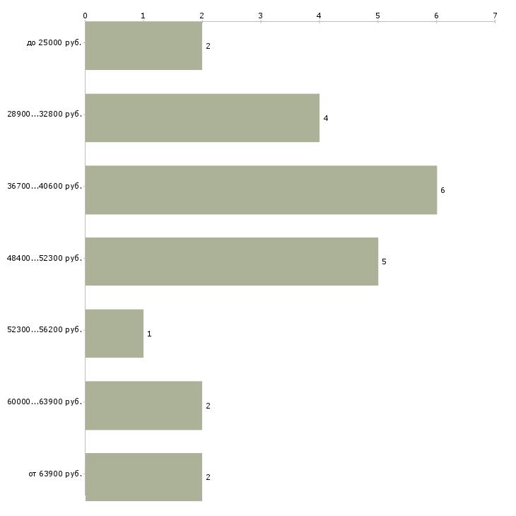Найти работу разработчик игр  - График распределения вакансий «разработчик игр» по зарплате