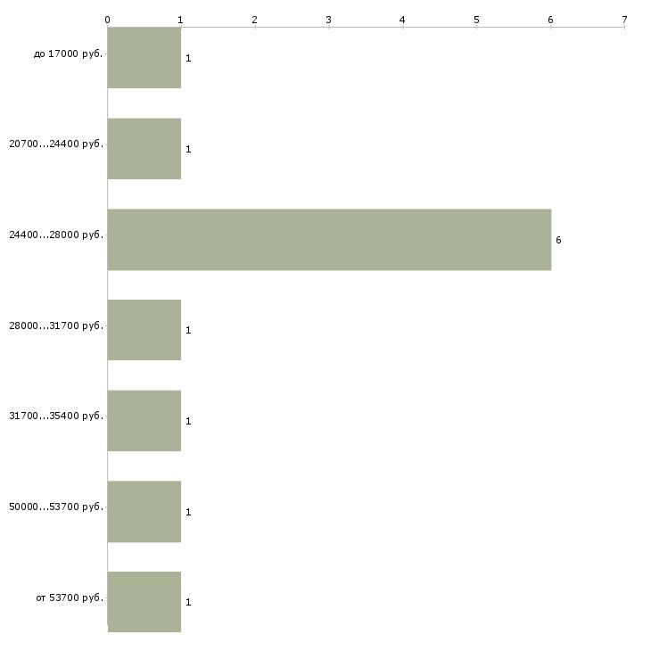 Найти работу редактор текстов  - График распределения вакансий «редактор текстов» по зарплате