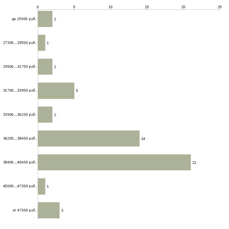 Найти работу рубщик  - График распределения вакансий «рубщик» по зарплате