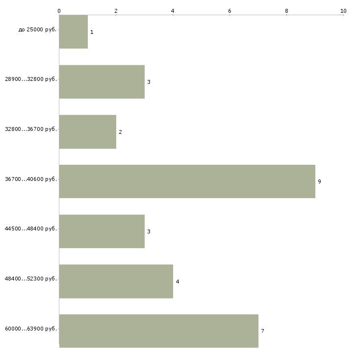 Найти работу сантехник квартиры  - График распределения вакансий «сантехник квартиры» по зарплате