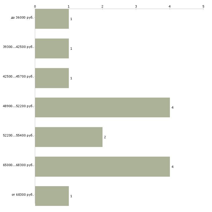 Найти работу сварщики не вахта  - График распределения вакансий «сварщики не вахта» по зарплате