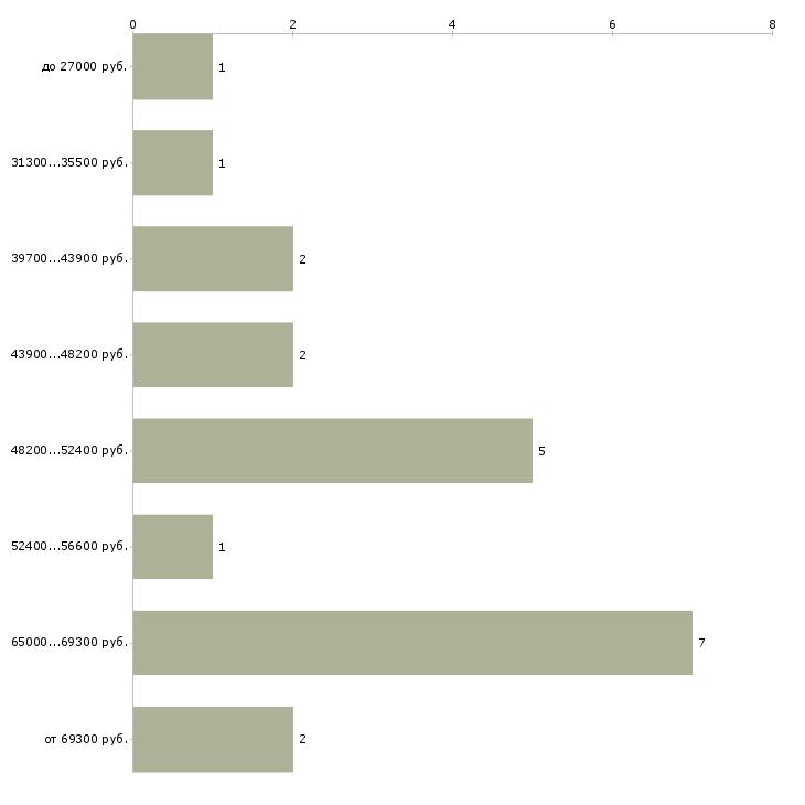 Найти работу сварщик с обучением  - График распределения вакансий «сварщик с обучением» по зарплате