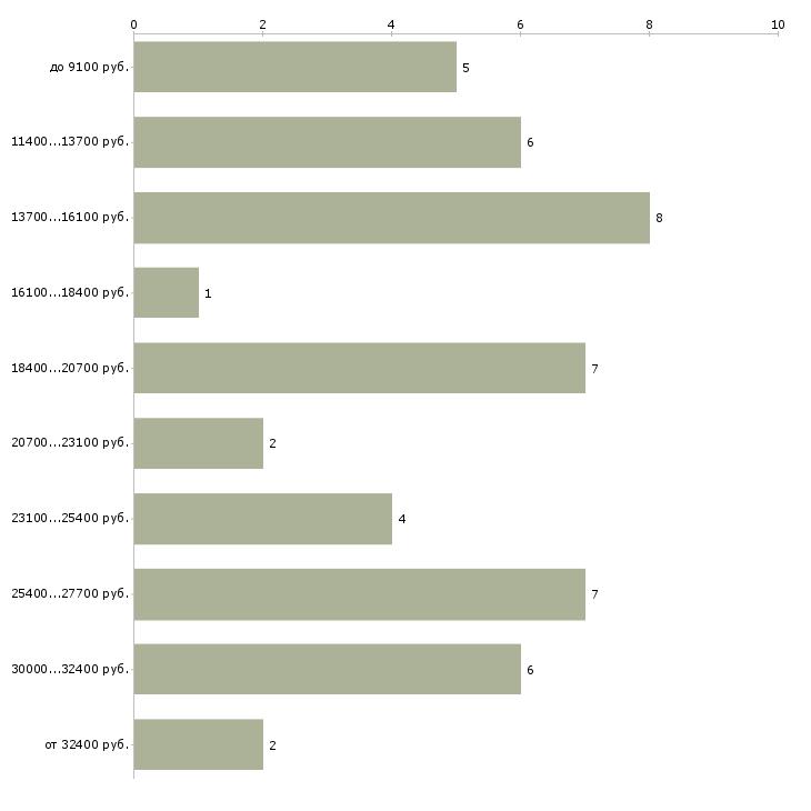 Найти работу сестра хозяйка  - График распределения вакансий «сестра хозяйка» по зарплате