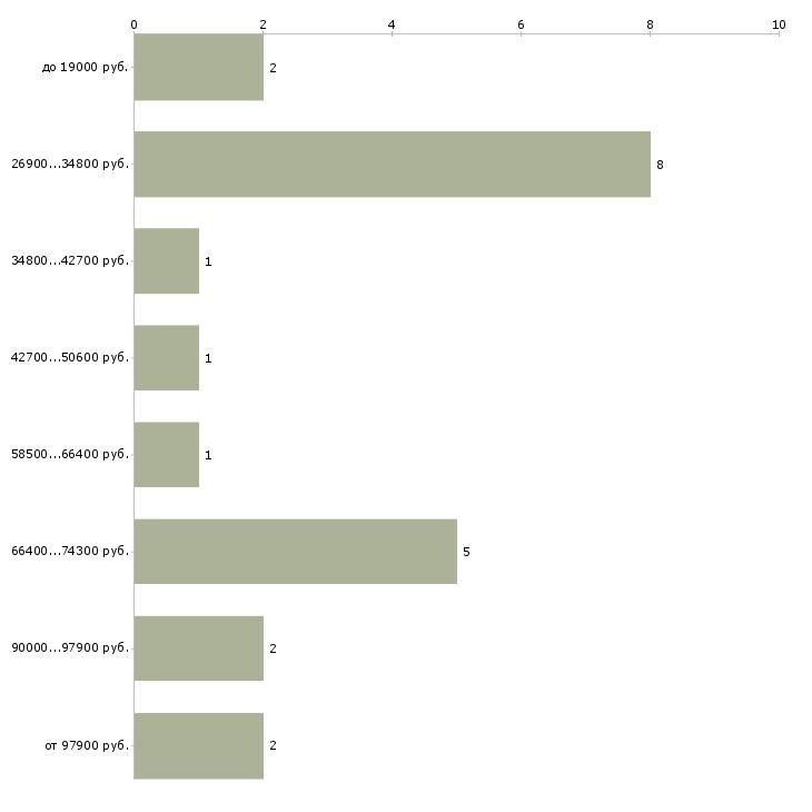 Найти работу специалист по учету  - График распределения вакансий «специалист по учету» по зарплате